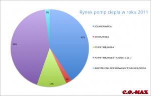 rynek2011_pompy-ciepla
