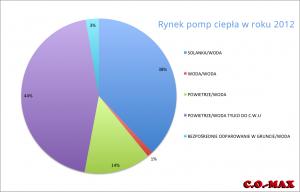 rynek2012_pompy-ciepla